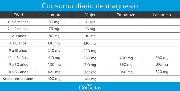 Nivel de magnesio en el cuerpo: consumo diario de magnesio