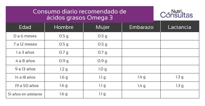 Ácidos grasos omega 3: consumo diario recomendado