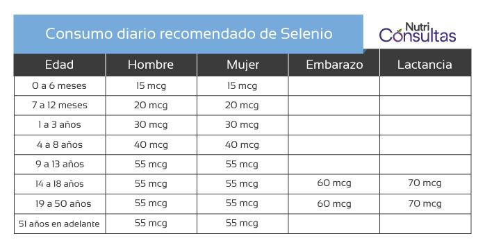 Nivel de selenio: consumo diario recomendado de selenio