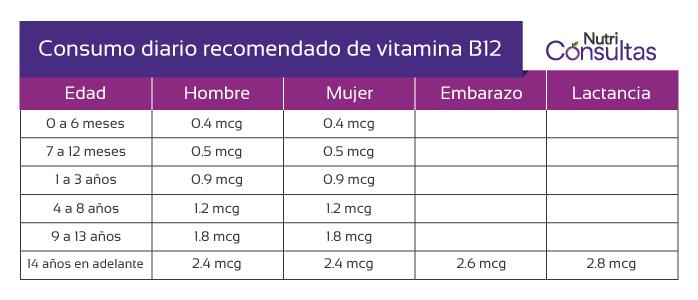 Función de la vitamina B12: consumo diario recomendado